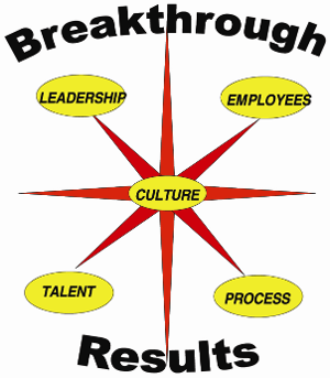 Breakthrough Results Areas of Focus - Culture, Leadership, Employees, Talent, Process